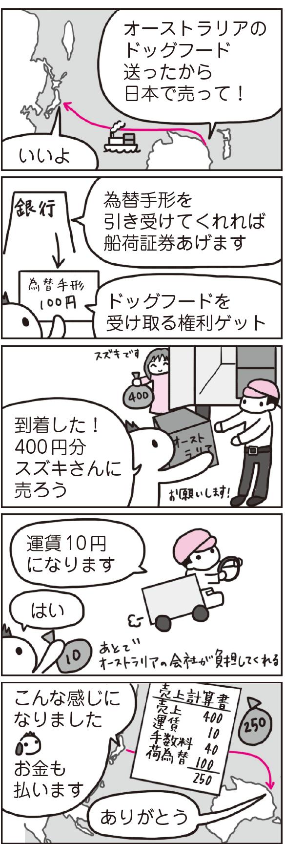 特殊商品売買③ 荷為替手形の仕訳...
