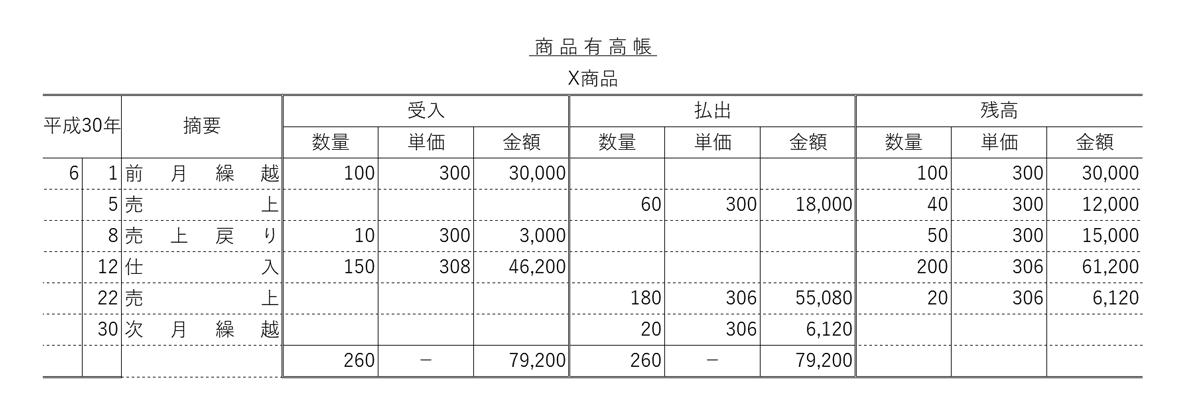 第151回日商簿記検定試験2級・3級解答速報 ...
