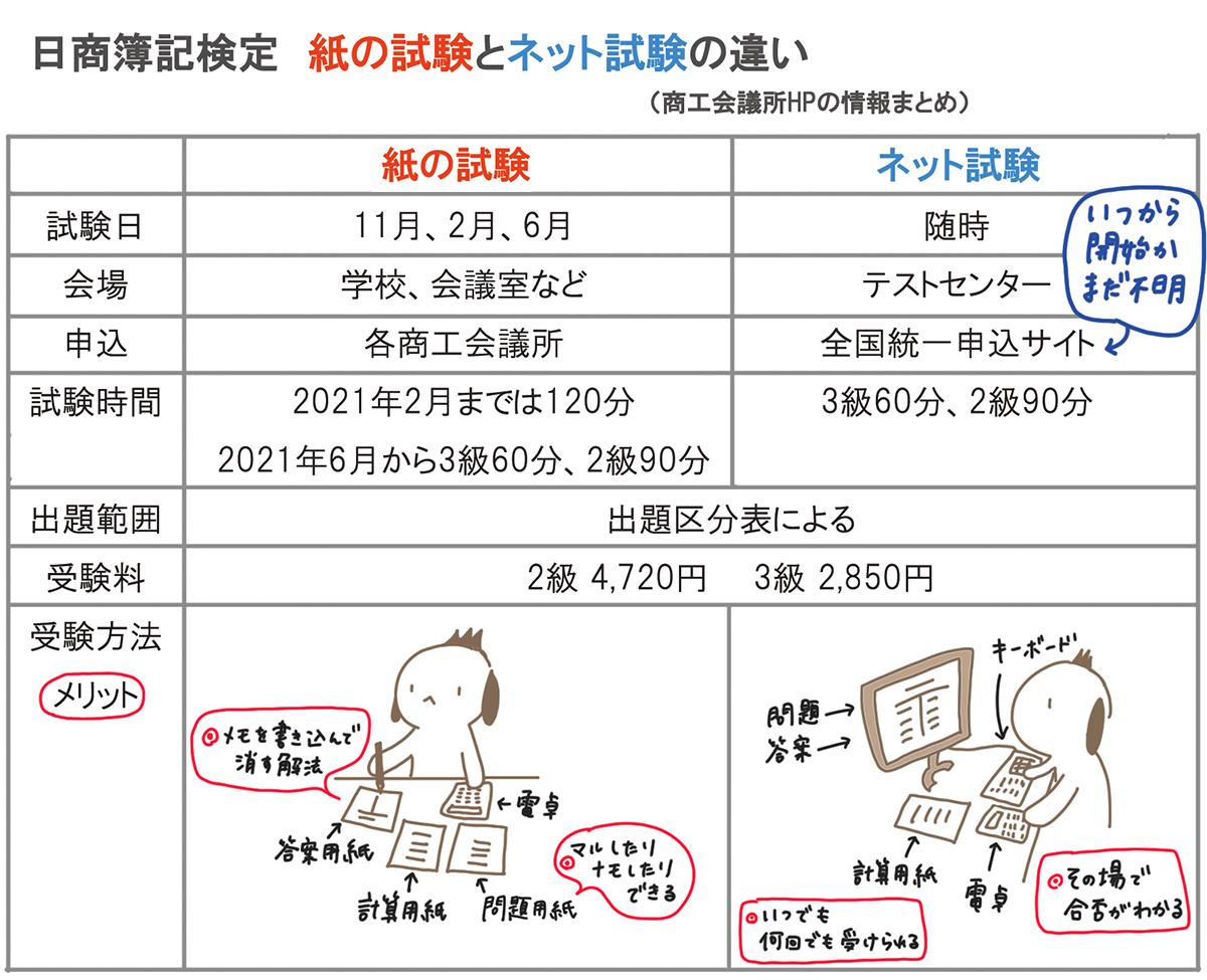 級 時間 3 簿記 勉強