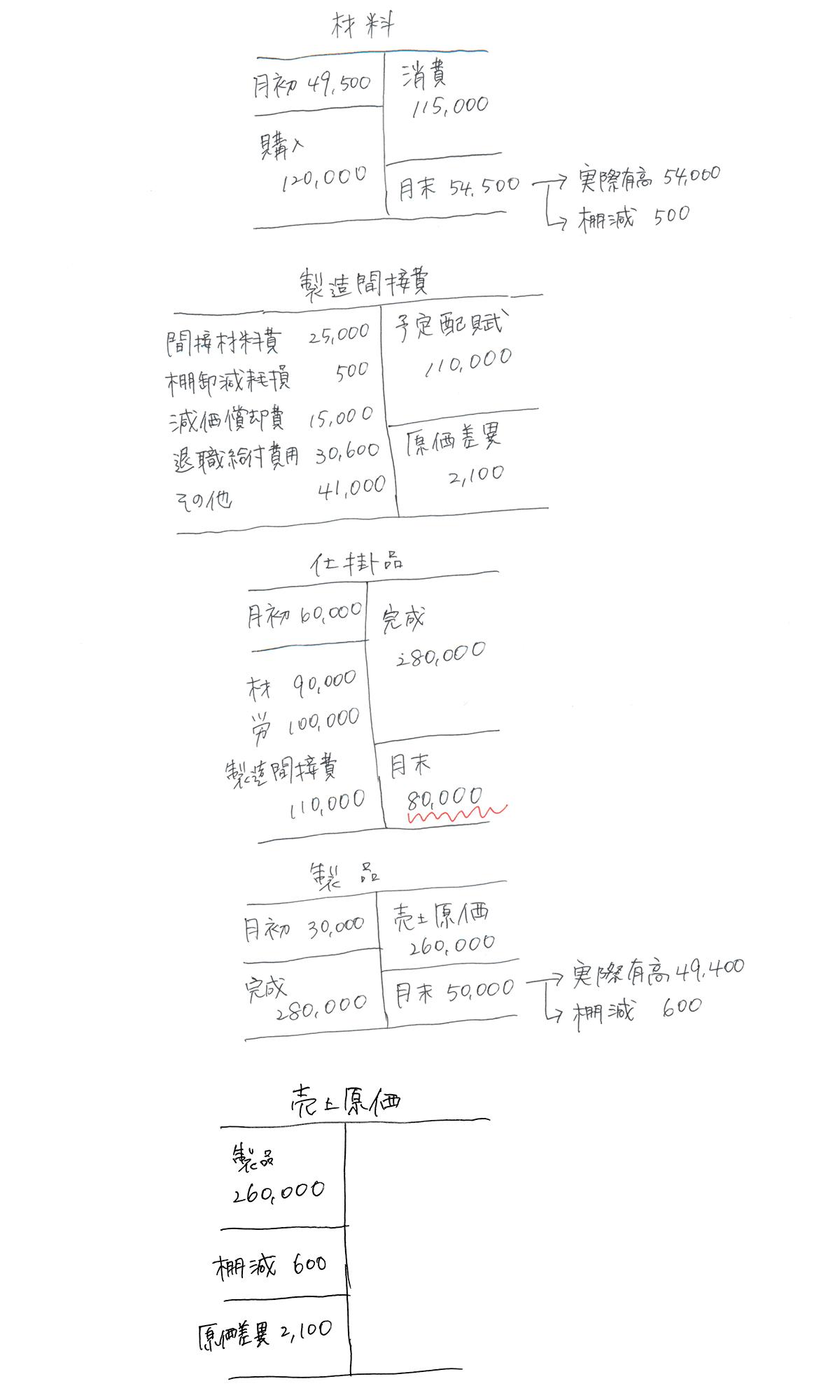 難易 度 一級 簿記 日商簿記1級 独学の難易度、合格率、勉強時間【おすすめテキストは?】